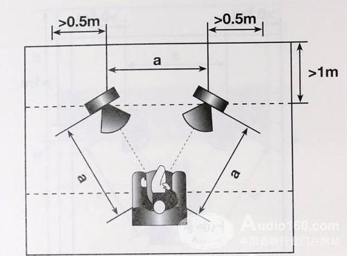 ★菱形摆法   此法只限正方形空间使用.将正方形空间视为菱形,喇叭图片