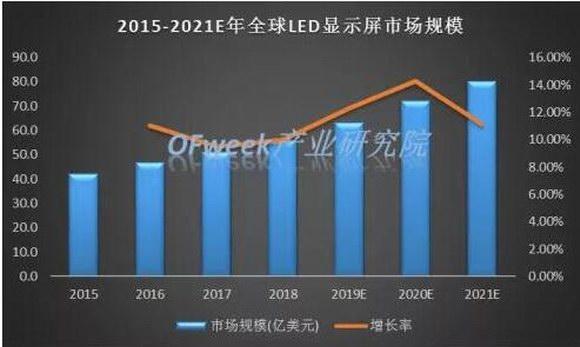 LED显示屏行业迈入新阶段 新产品持续驱动市场增长_十博体育